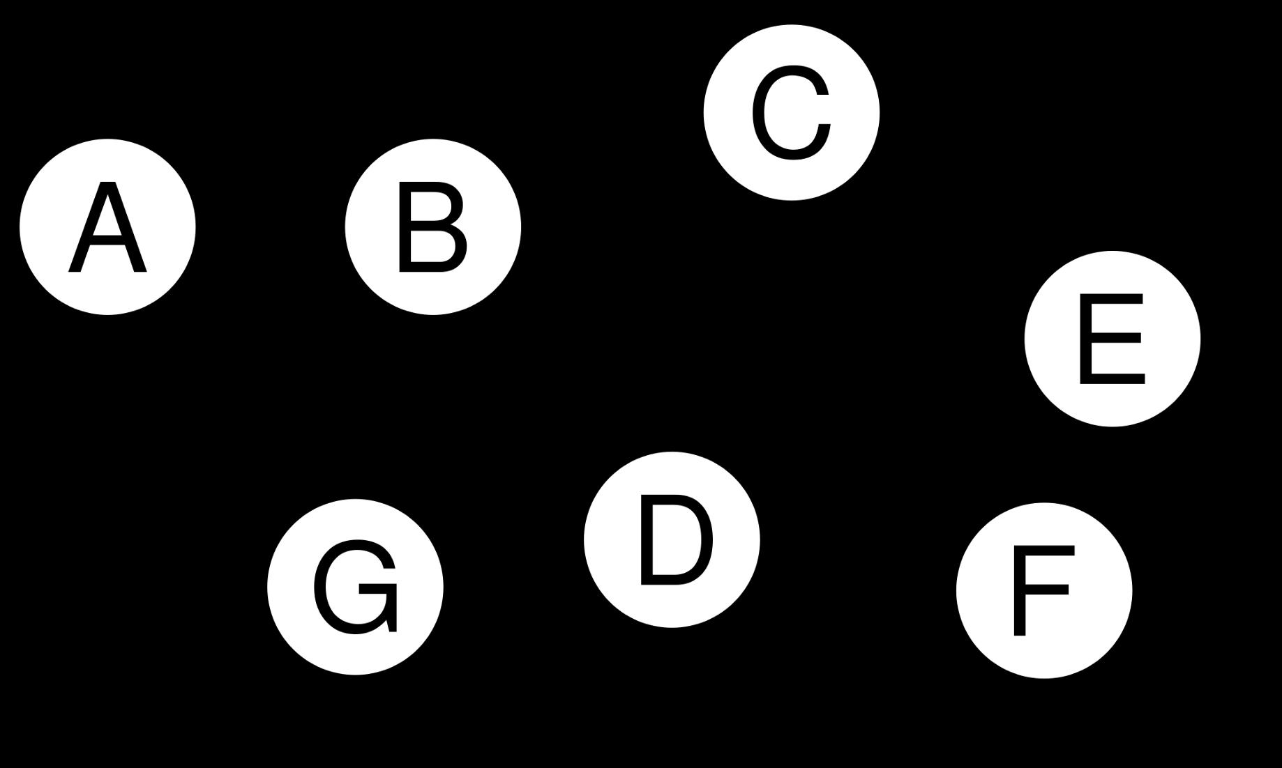 Blog Directed Acyclic Graph