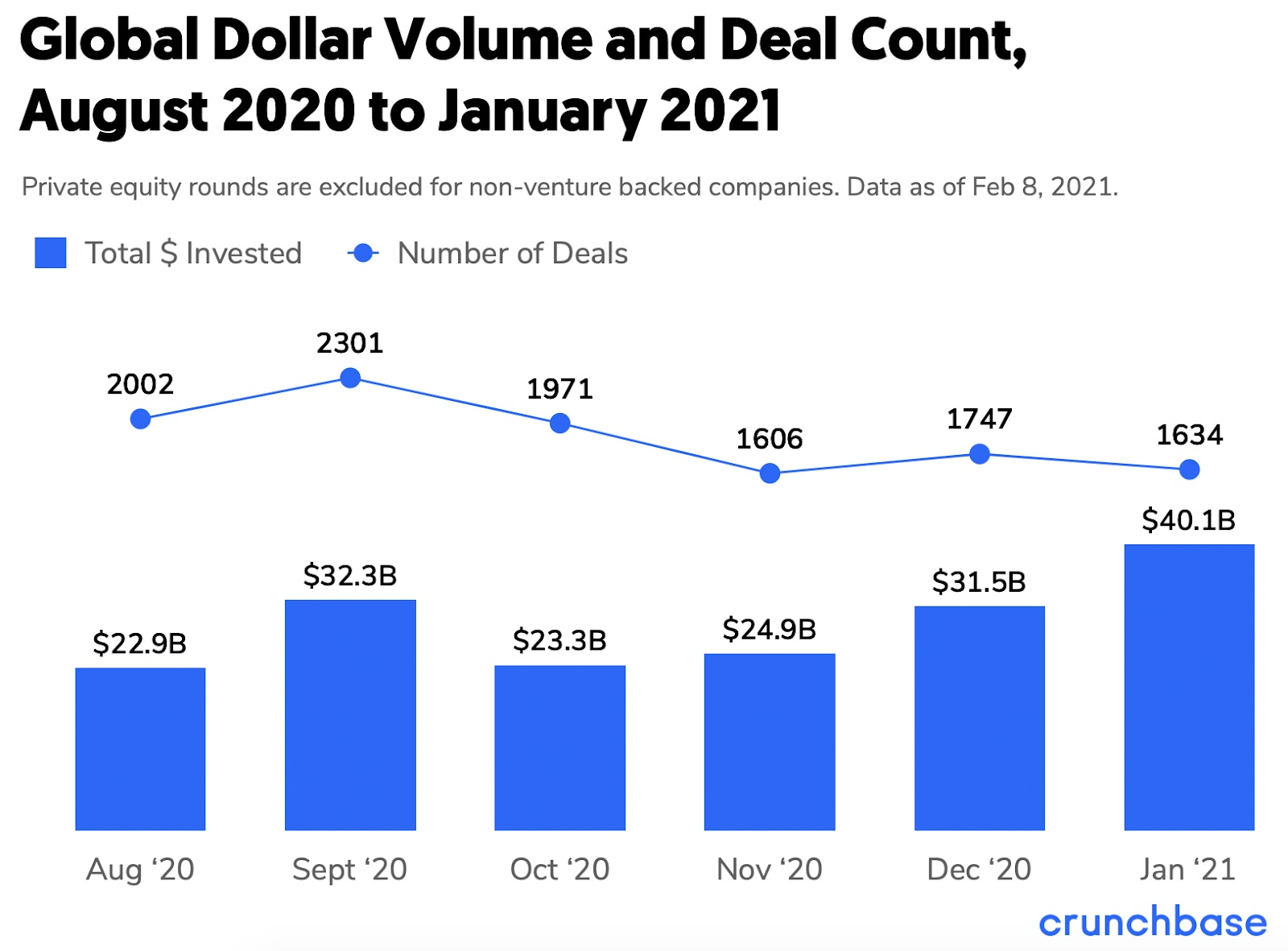 global funding totals graph crunchbase