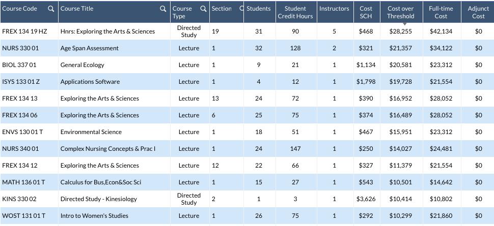 PES+ Economics Tool Data Screen Shot