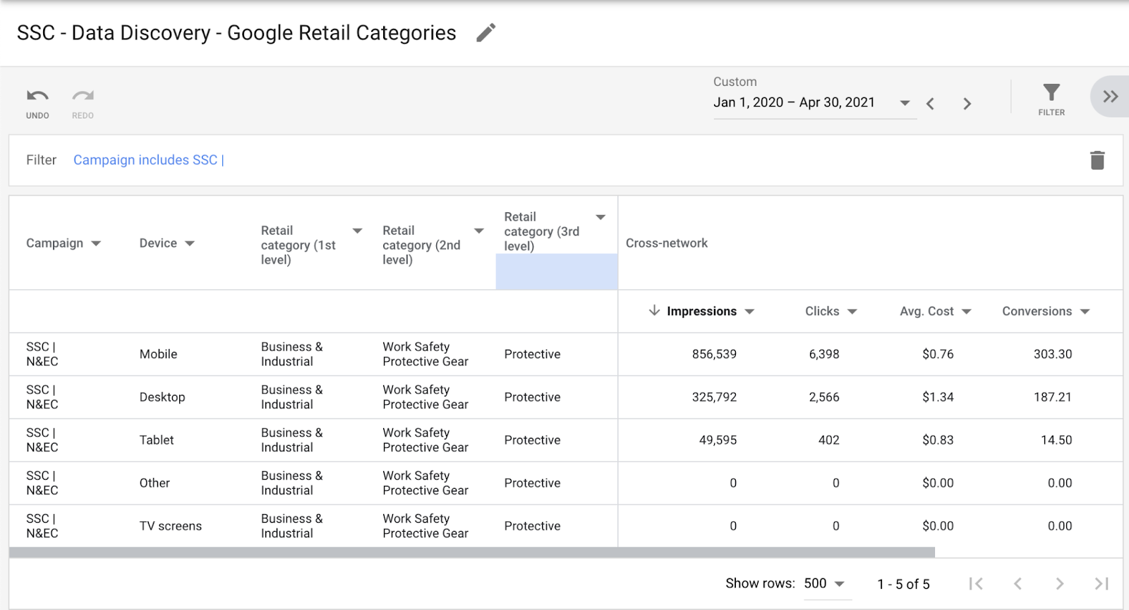 Google smart shopping retail category reporting