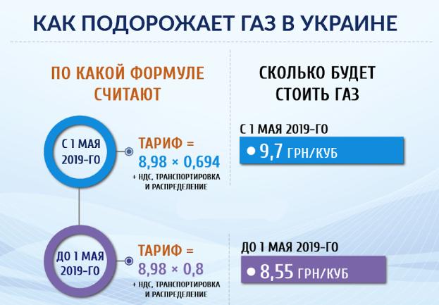 как подорожает газ в Украине
