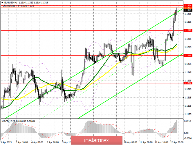 EUR/USD: plan for the US session on April 12. Bulls managed to get above the key resistance of 1.1290