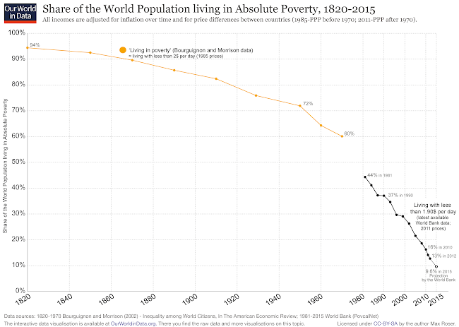 World-Poverty-Since-1820-full.png