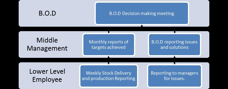 Sample of Value Executive Report   Engineer Mehran Nezami