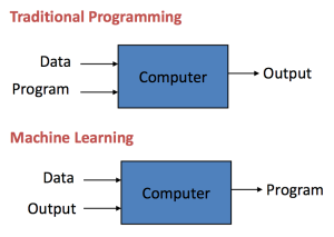 Basic Concepts in Machine Learning