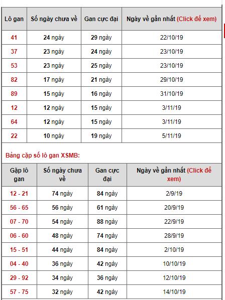 Bảng thống kê lô gan ngày 06/11/2019