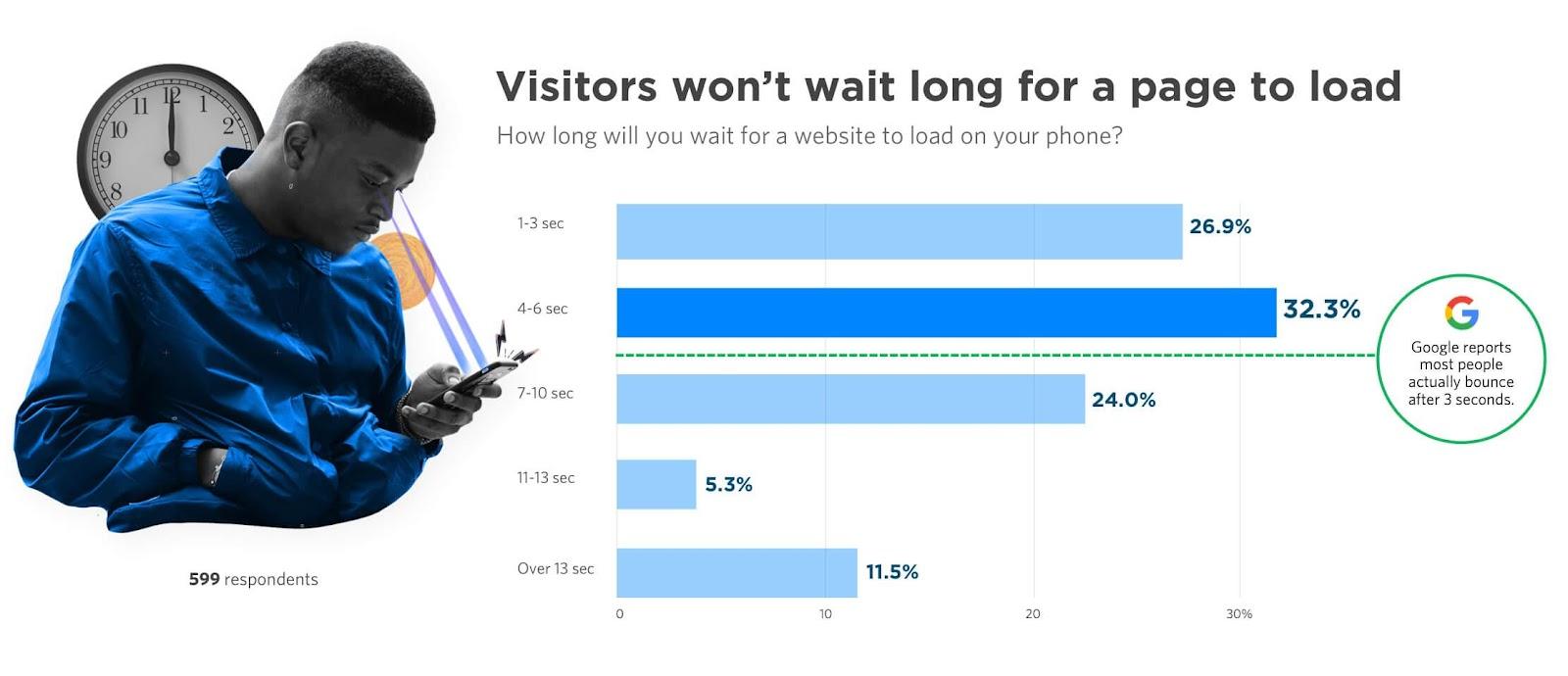 website load speed statistics
