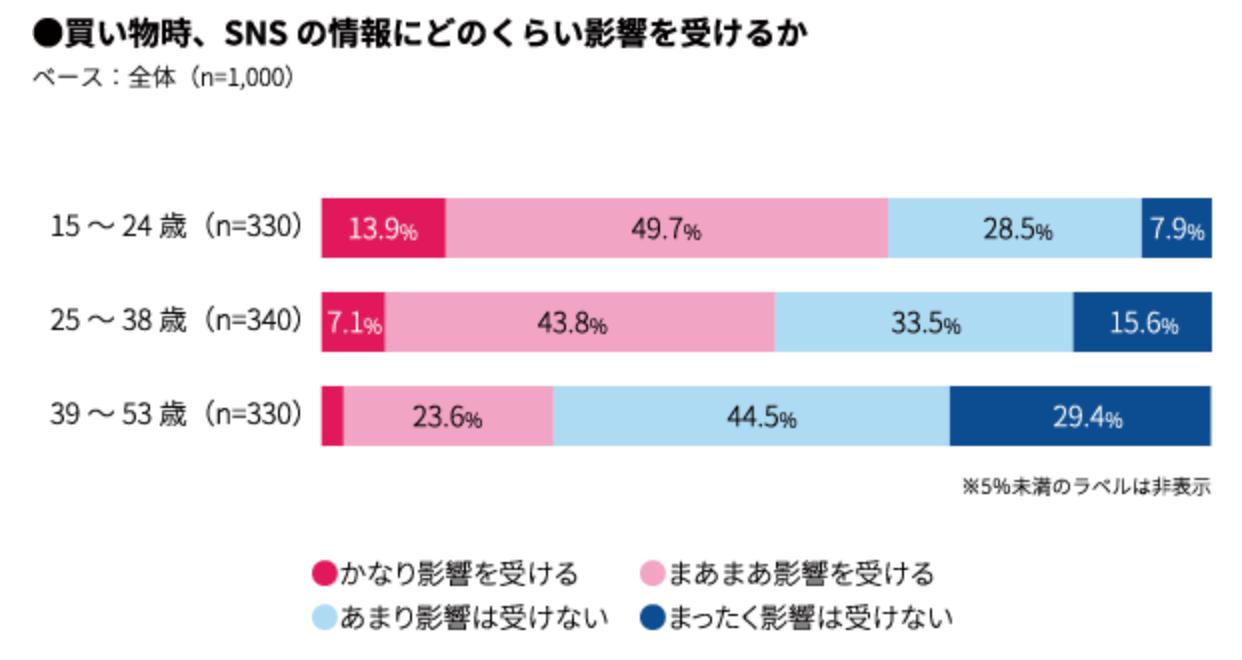 ミレニアル世代の51%が買い物時にSNSの情報に影響を受け、その半数強がInstagramに最も強く影響を受けている