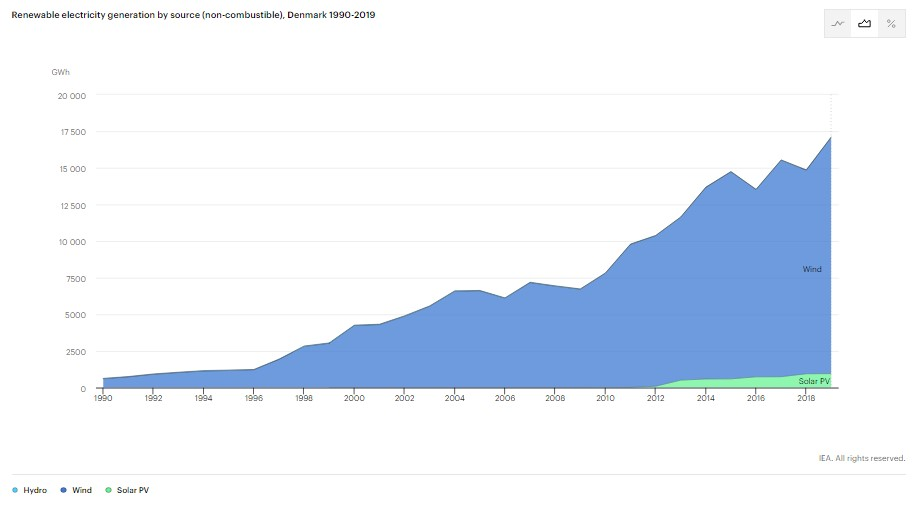 Renewable Electricity Generation in Denmark (1990-2019)