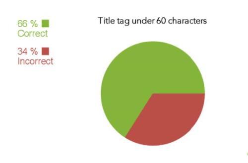 66% website có thẻ tiêu đề dưới 60 ký tự