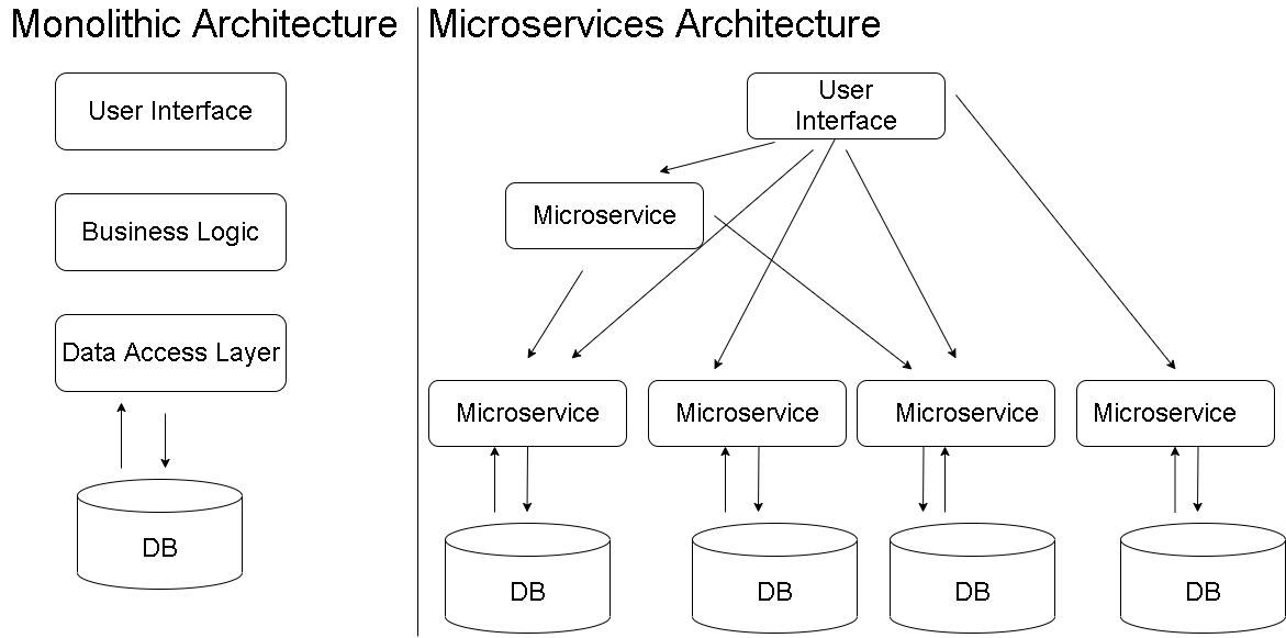 Microservices Interview Questions - Architecture