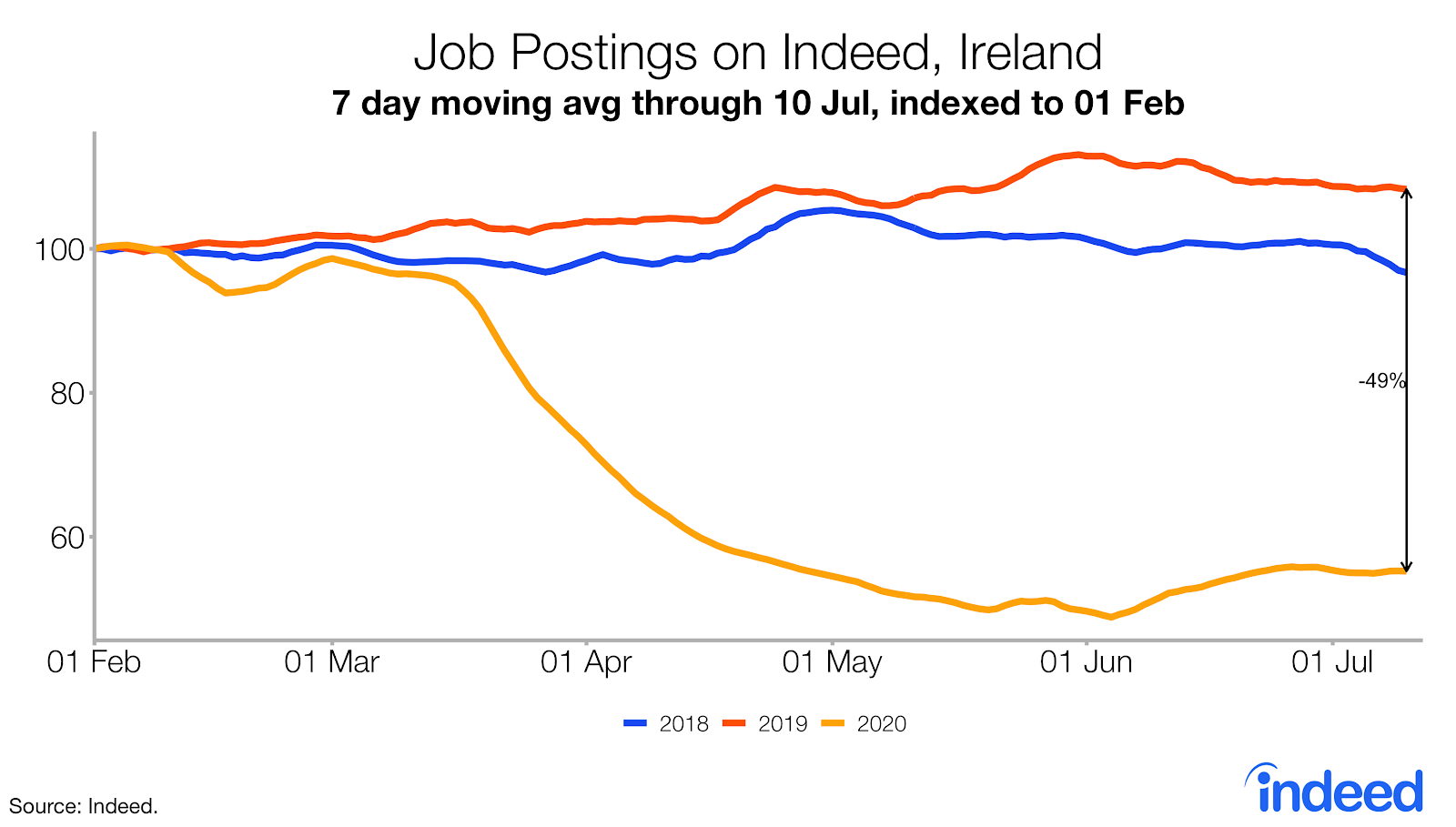 Job postings on Indeed, Ireland