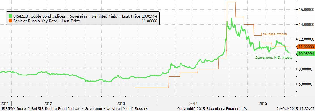 В эту пятницу Банк России будет решать вопрос монетарной политики, и растут ожидания снижения ставки