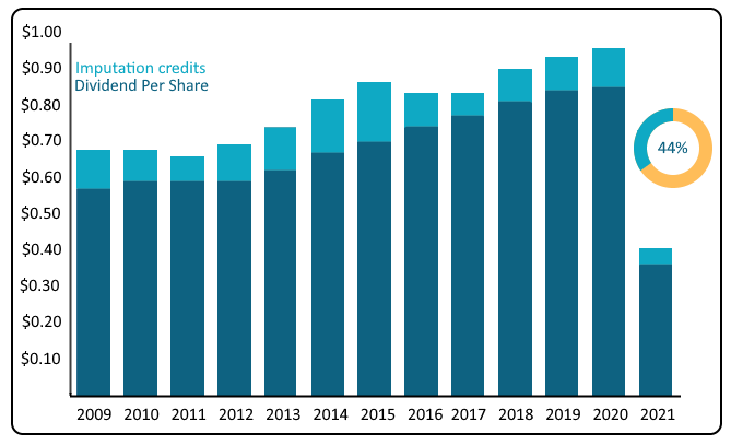 Should I buy sonic healthcare shares, sonic healthcare shares price, sonic healthcare shares review, SHL shares asx, SHL dividend history