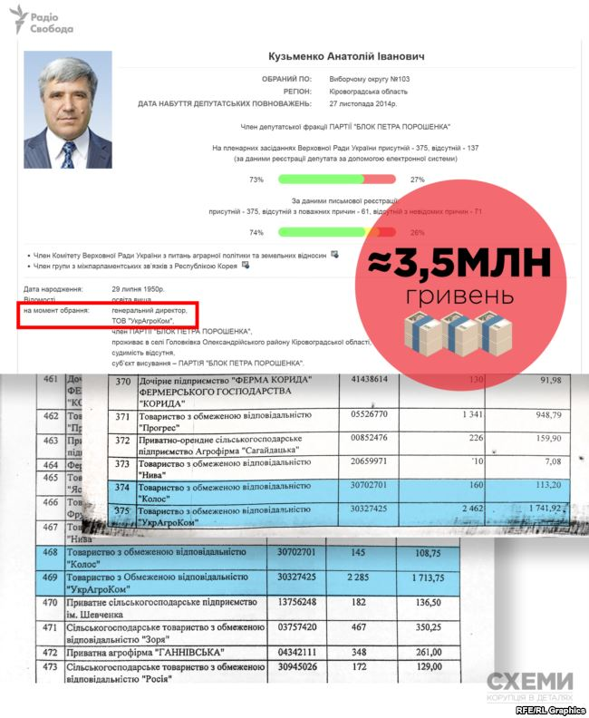 Кузьменко наголошує, що мільйони отримав не він, а компанія, «згідно з ухваленими законами»