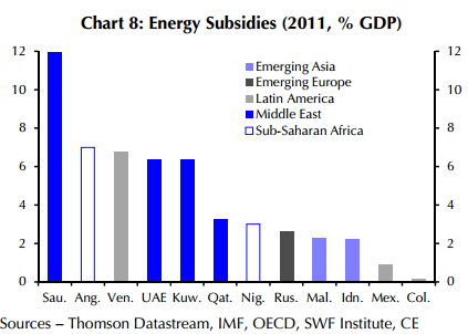 http://ftalphaville.ft.com/files/2012/10/EMGovtenergySubsidies_CE.png