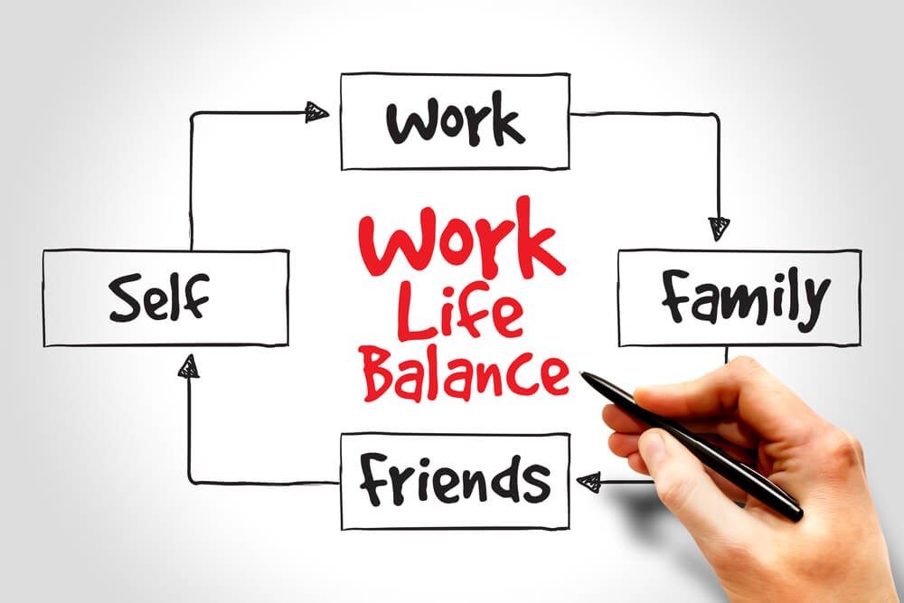 Give Work-life balance equal weightage as other while choosing a new software engineer jobs
