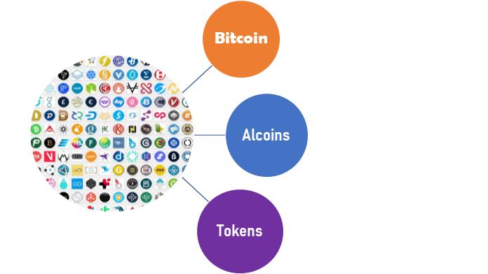Các loại tiền ảo phổ biến trên thị trường tiền ảo