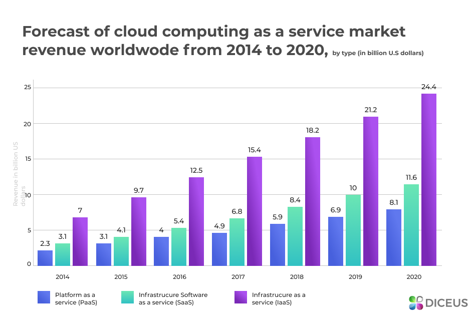 Forecast of cloud computing as a service 2020