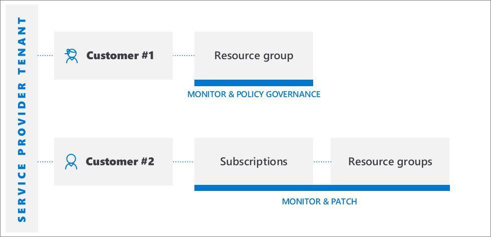 Cross-tenant management experiences - Azure Lighthouse | Microsoft Docs