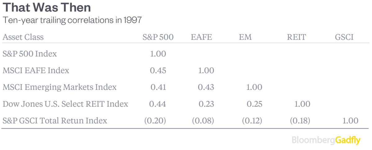 Почему акции и нефть пляшут вместе