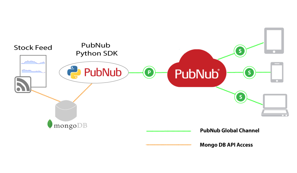 Realtime MongoDB to Fetch and Stream Report Data | PubNub