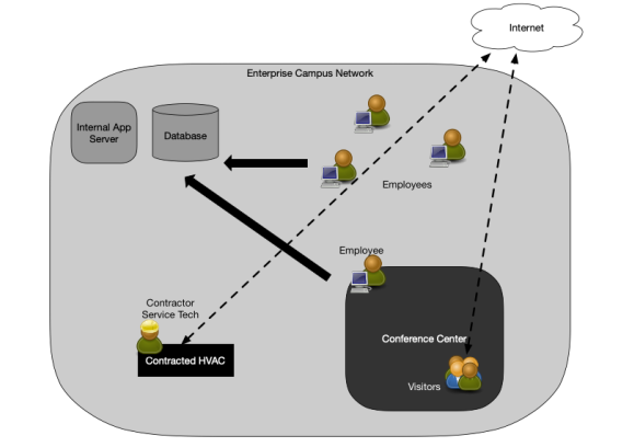 how zero trust architecture can be used in an enterprise campus network