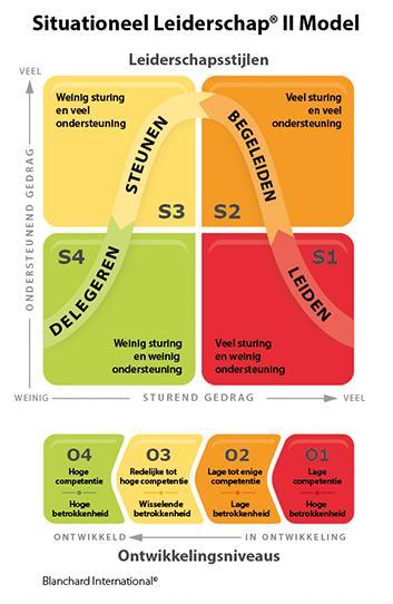 Safety Leadership met Situationeel Leiderschap® II