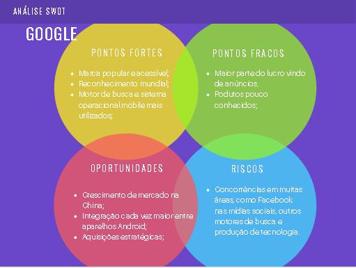 Análise SWOT: Google