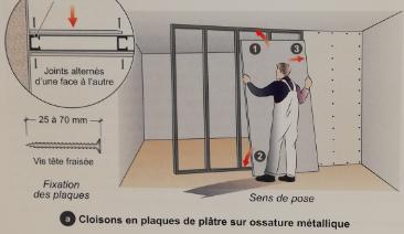 Etape de la mise en place des cloisons intérieures