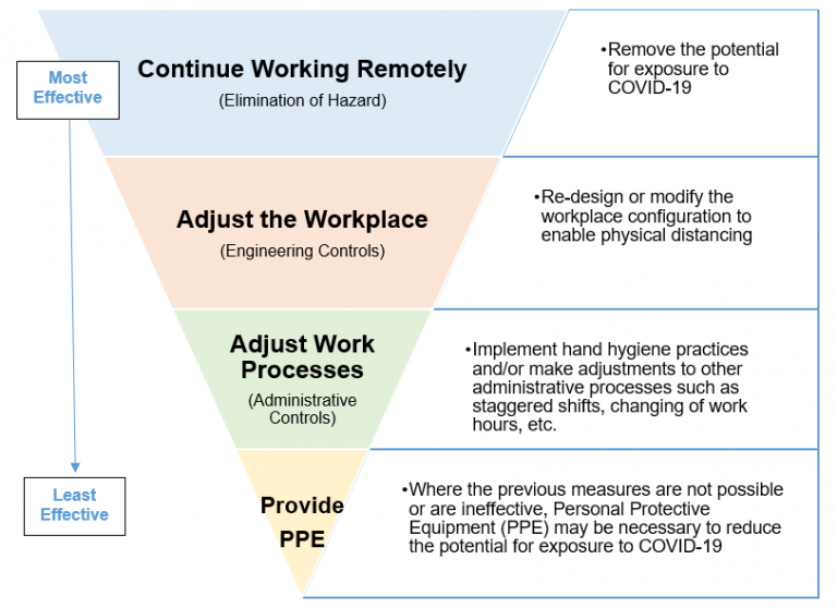 A complex digram showing the actions that are most effective in preventing the spread of COVID 19. From most to least effective : Working remotely, Adjusting the workplace, Adjusting the work process, Providing PPE.