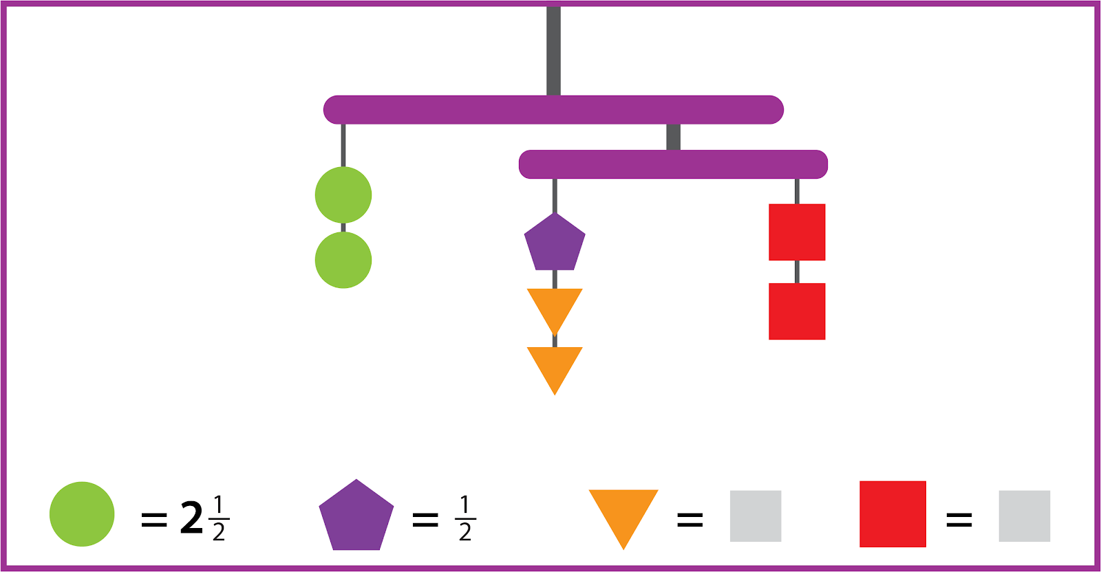 A balanced mobile with 3 strings. The two strings on the right have the same combined value as the string on the left. The left string has 2 circles. The middle string has 1 pentagon and 2 triangles. The right string has 2 squares. The value of the circle is 2 and 1-half. The value of the pentagon is 1-half. The values of the other shapes are unknown.