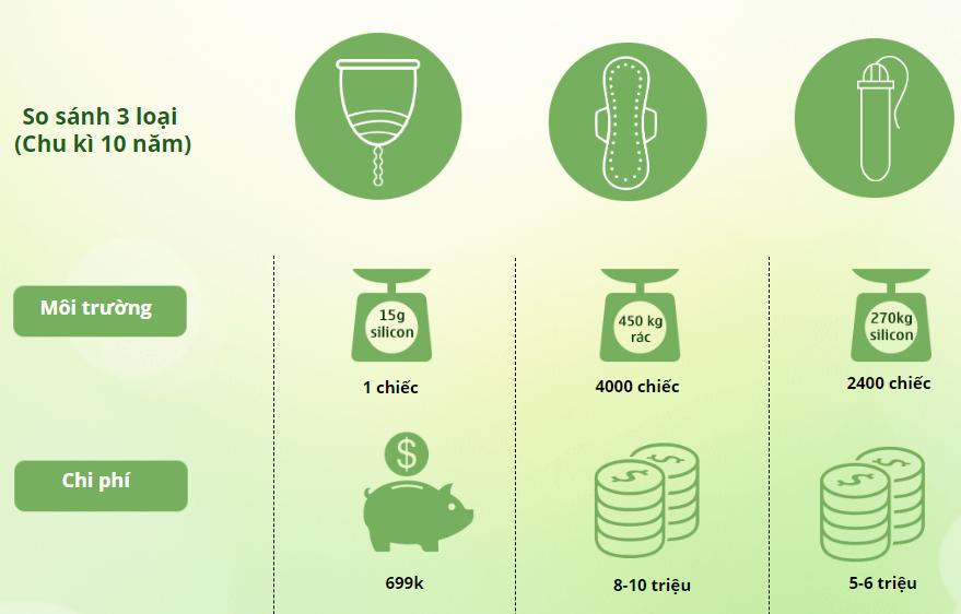 Tổng chi phí sử dụng băng vệ sinh, tampon trong 10 năm gấp khoảng 10 lần khi sử dụng cốc nguyệt san