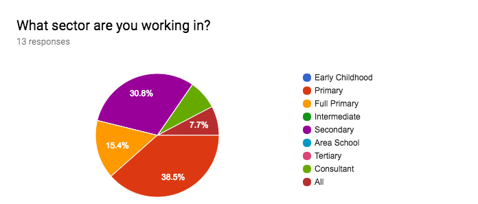 Forms response chart. Question title: What sector are you working in?. Number of responses: 13 responses.