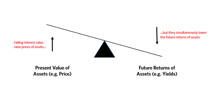 Relationship between interest rates, asset prices, and expected future returns