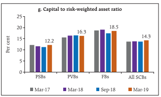 Machine generated alternative text: g. Capital to risk-weighted asset ratio •Mar-17 •Mar-18 • Sep-18 • Mat-19