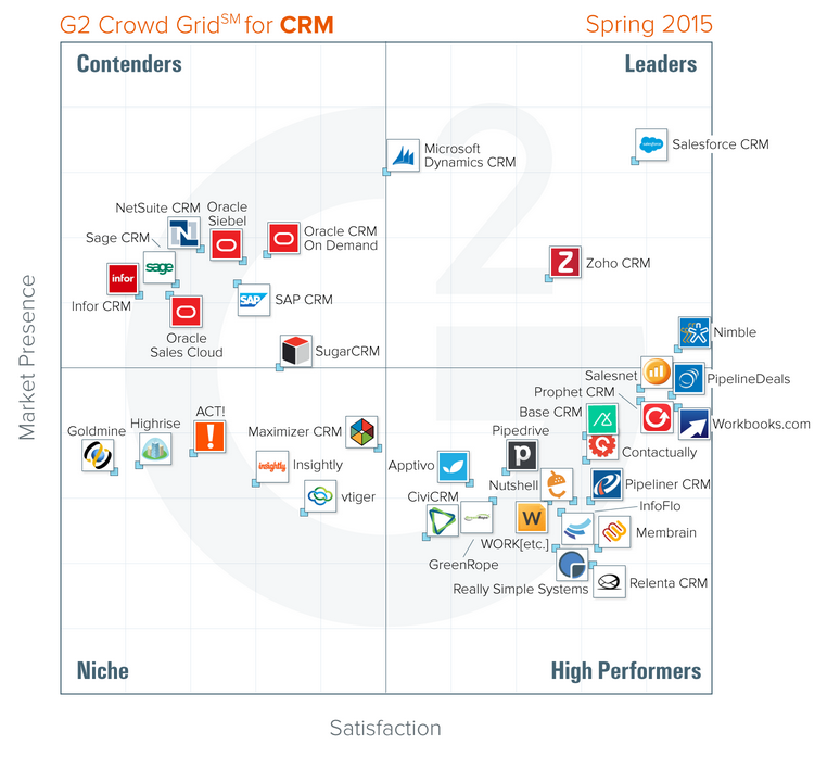Nimble Crowned #1 Highest Rated CRM in Satisfaction and Market Leader