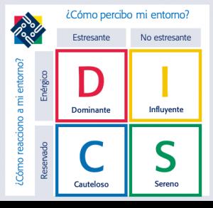 Resultado de imagen para DISC persolog