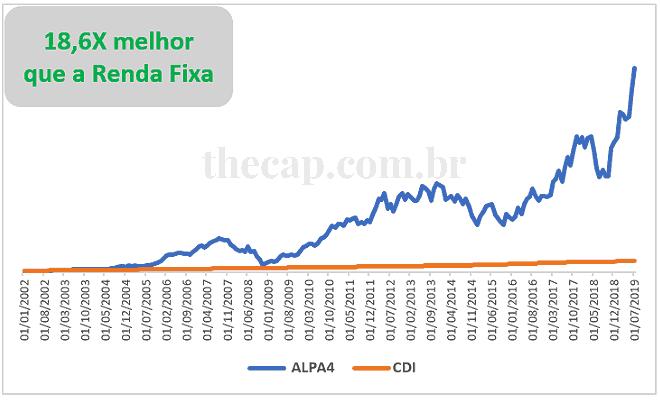 Rentabilidade das ações Alpargatas vs CDI