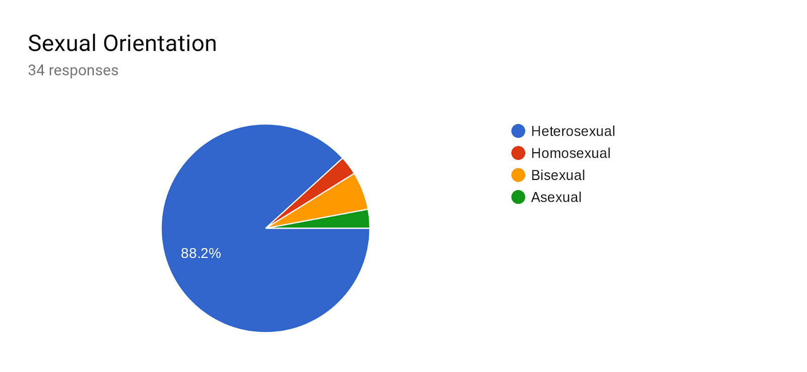 Forms response chart. Question title: Sexual Orientation. Number of responses: 34 responses.