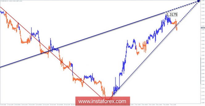 Simplified wave Analysis. Review of the GBP / USD for November 8