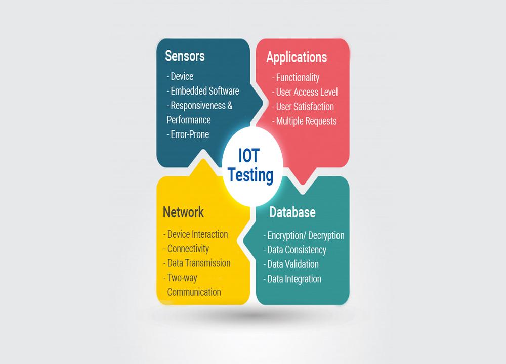 iot testing trend
