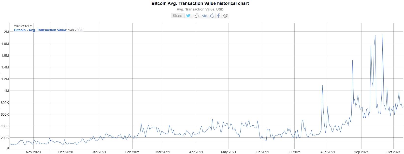 Суточная стоимость транзакций в сети биткоина установила новый рекорд