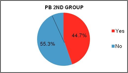 PB 2nd Group.jpg