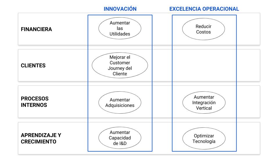 Temas o Líneas Estratégicas del Mapa Estratégico