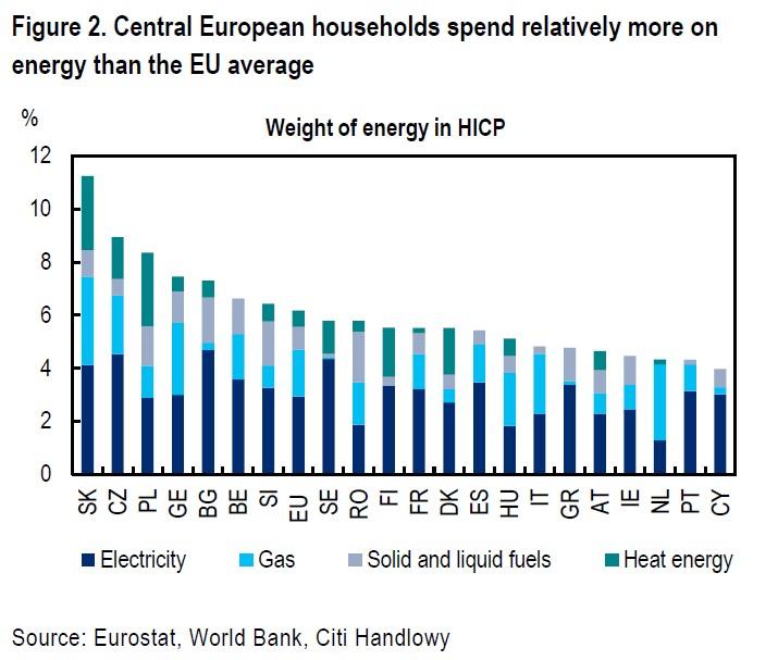 Energia jako procent wydatków w UE