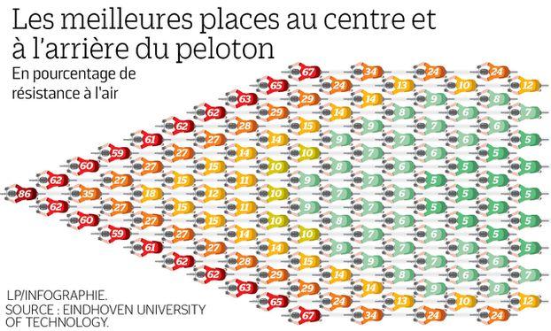 Tour de France : la meilleure place, à l'abri du peloton