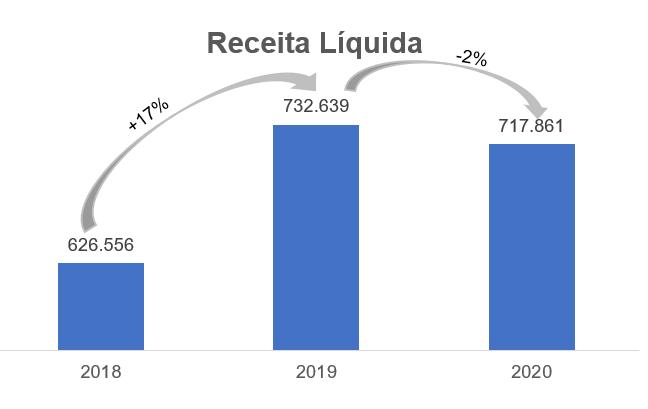 Gráfico apresenta Receita Líquida – reais Mil.