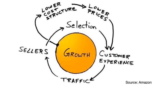 Investment flywheel, Amazon Flywheel