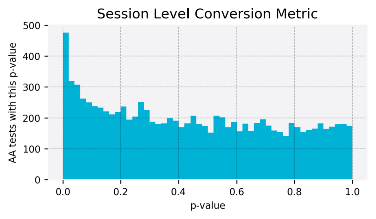 Skewed p-value because of sessions
